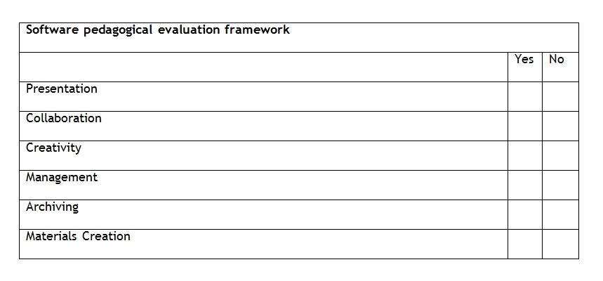 Software pedagogical evaluation framework