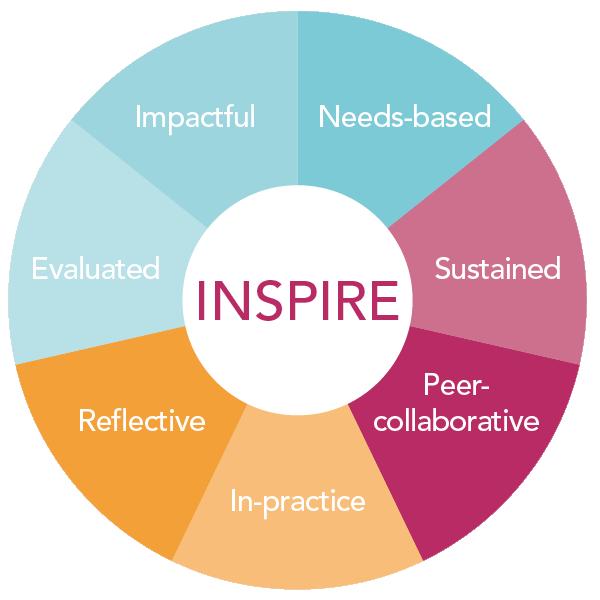 Inspire acronym - reflective