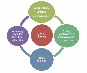 Skills for success in the 21st Century