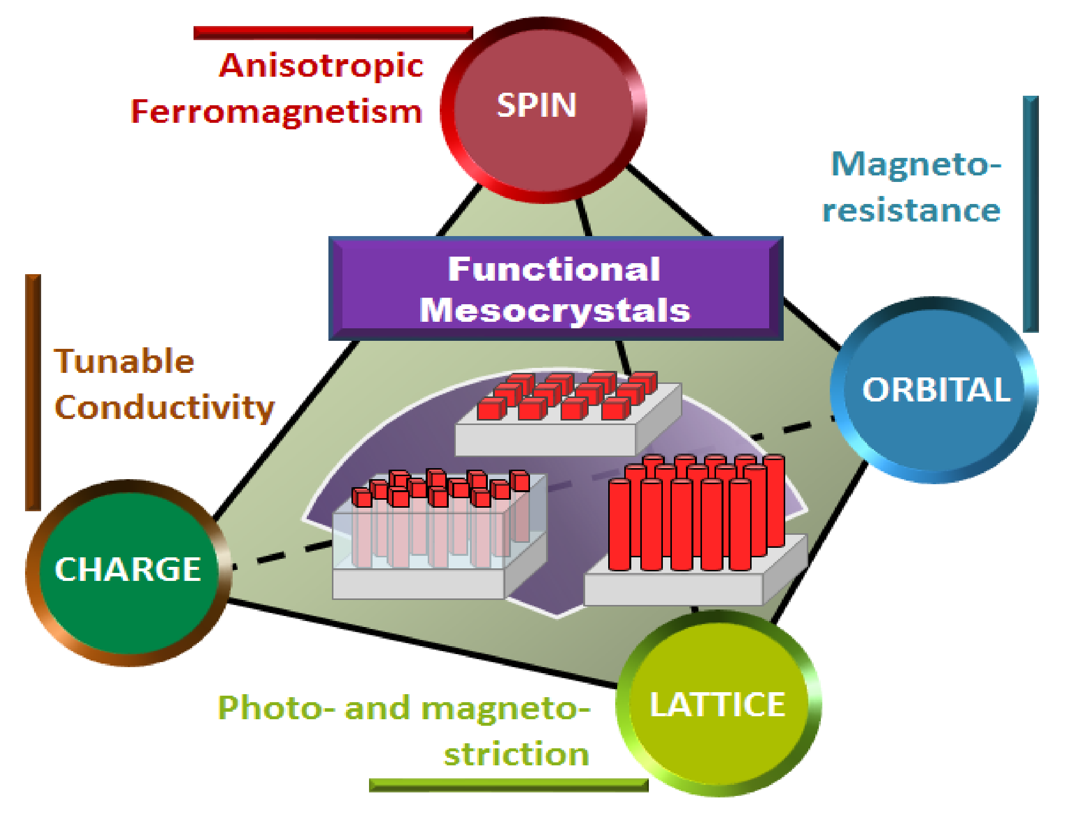Mesocrystal-embedded oxide systems offer future multifunctionalities