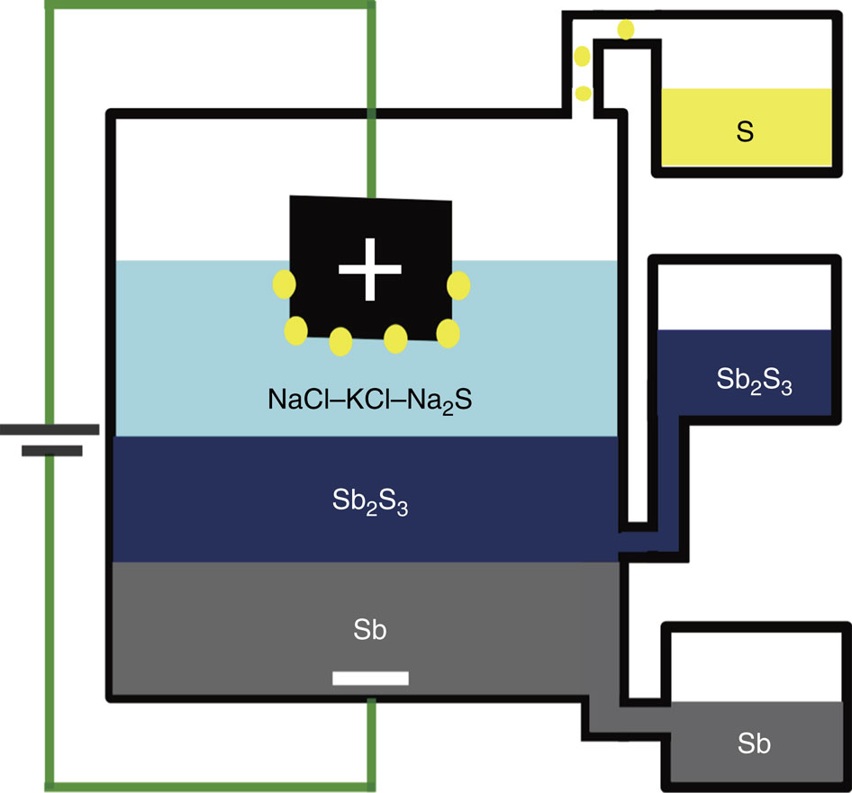 Direct sulfide electrolysis extracts metal using less energy