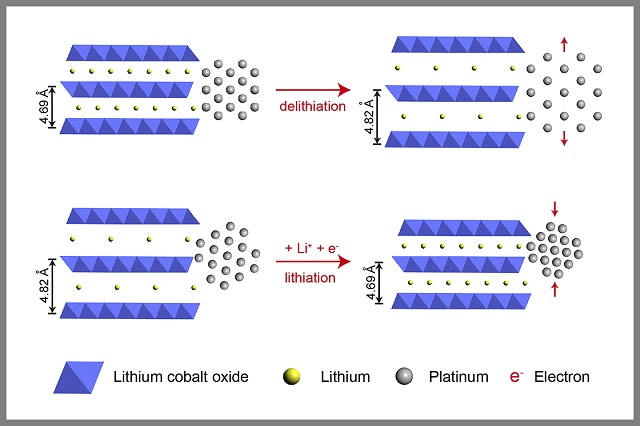 Battery electrode material boosts platinum catalyst's performance with a light squeeze