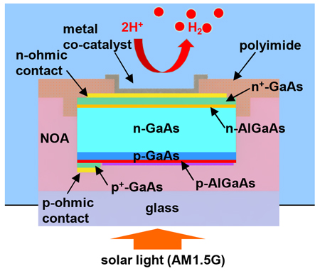 cheap-efficent-solar-hydrogen