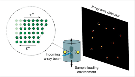 Unique x-ray scattering