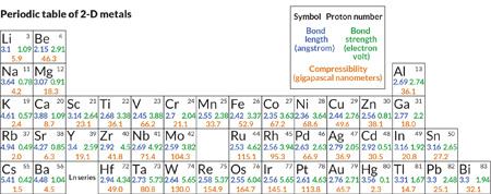 material profiles - Periodic Table Steel Symbol