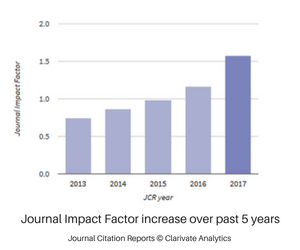 JPP Impact factor increase over 5 years