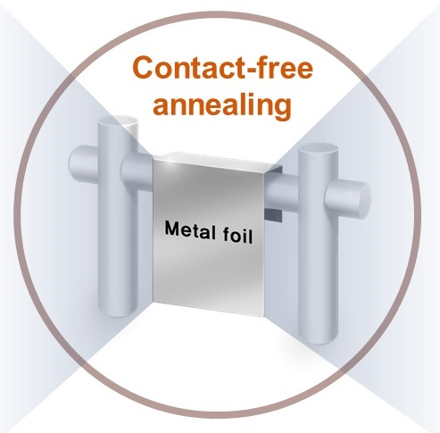 Contact-free-annealing smaller