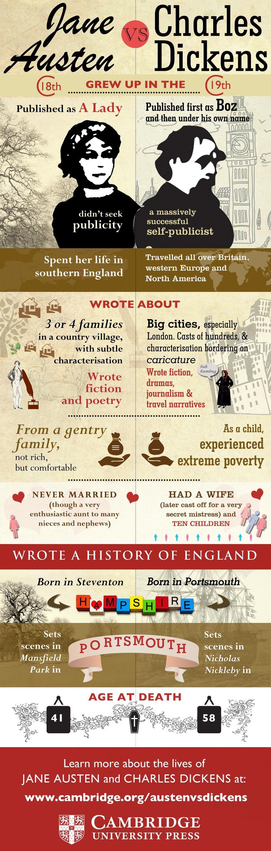 Jane Austen vs Charles Dickens infografica