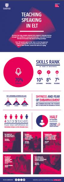 Speaking teaching infographic thumbnail