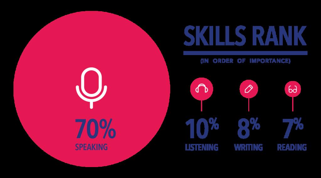 speaking skill rank teacher survey