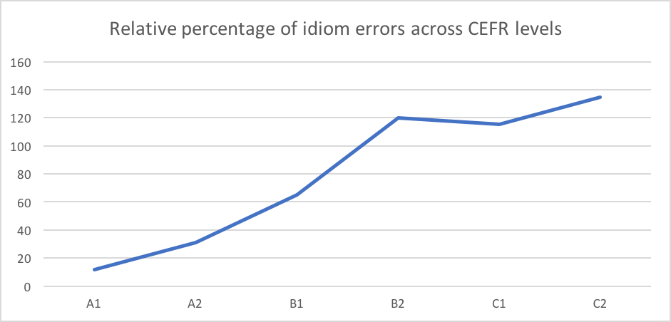Percentage of idiom errors across CEFR