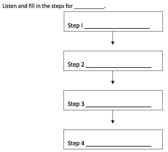 Using Graphic Organizers As Scaffolds While Listening | WoBL