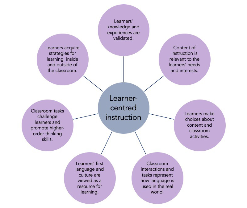 Placing Learners At The Centre Of Teaching World Of Better Learning