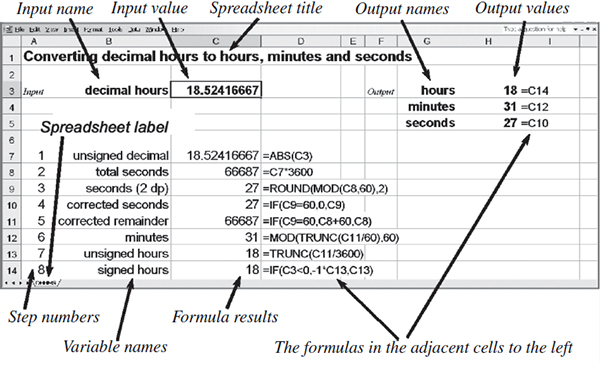 Figure V The Layout Of A Spreadsheet