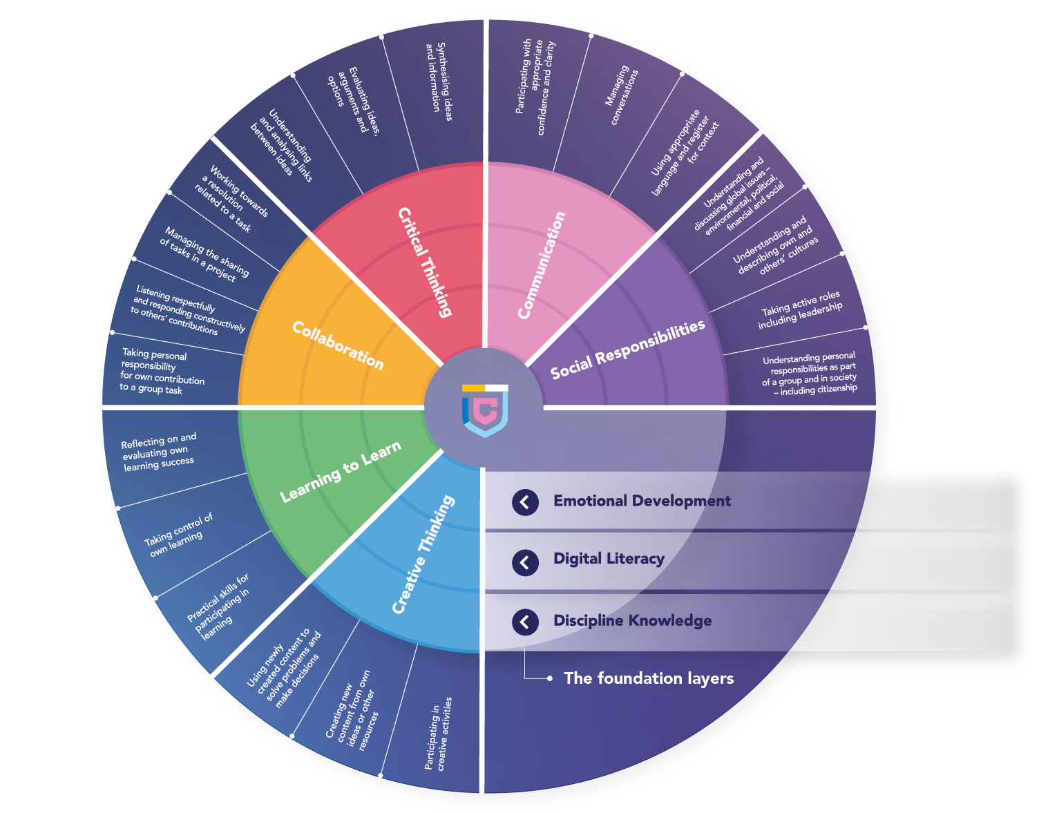 Cambridge Life Competencies Framework