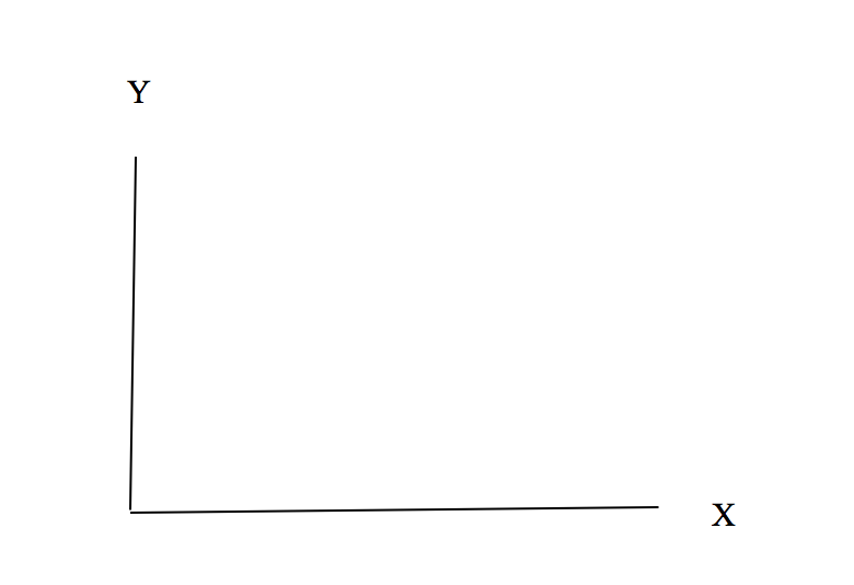 An image of X and Y Axes