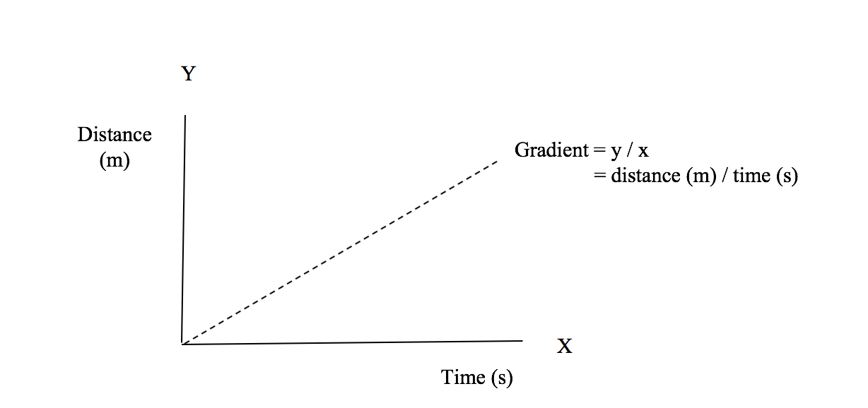 An image of X and Y Axes with gradiant line