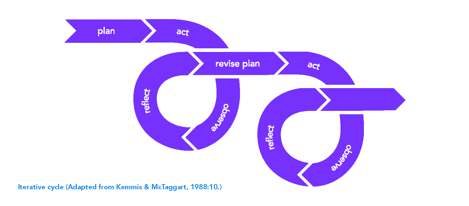 Plan act observe react - iterative cycle.jpg
