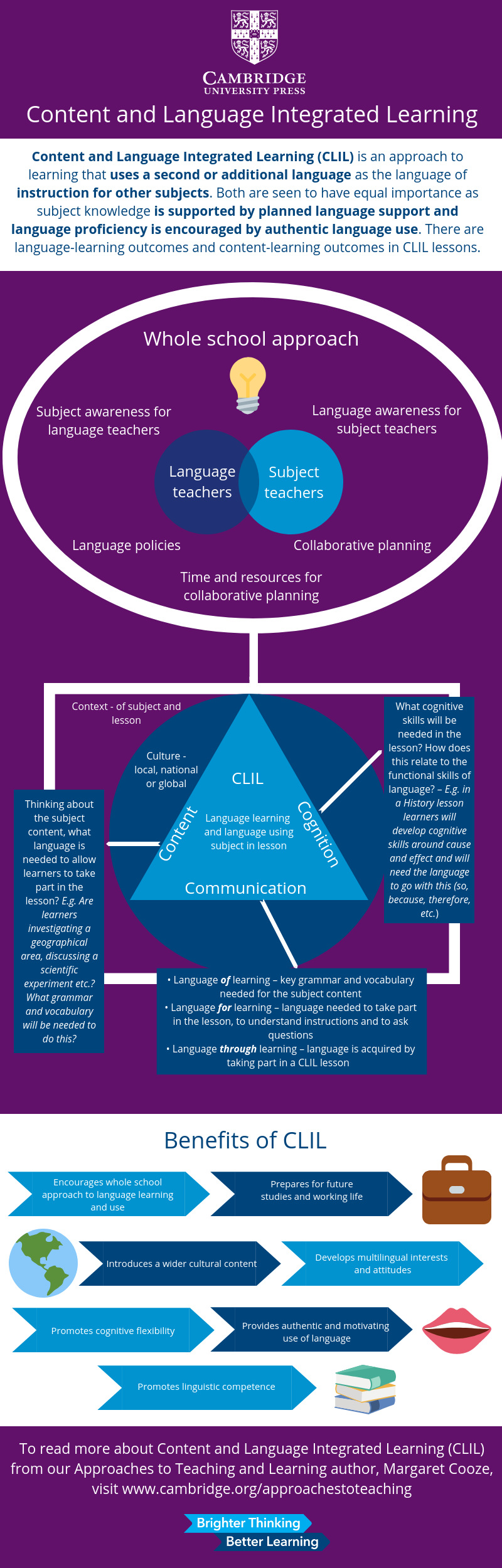 CLIL infographic