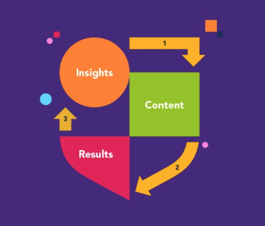 insights-content-results