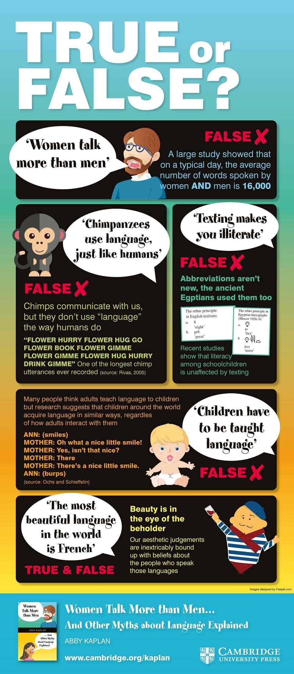 Women Talk More than Men Infographic