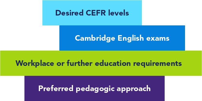 Desired CEFR levels, Cambridge English Exams, Workplace or Further education requirements, preferred pedagogic approach