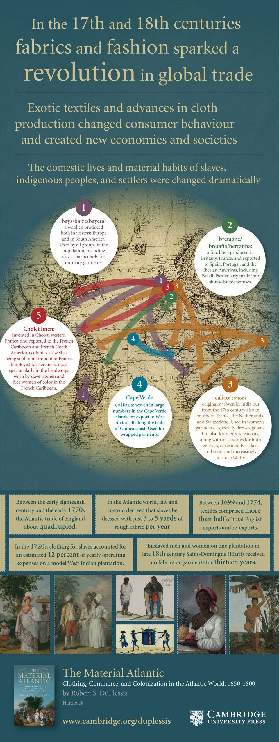 Infographic of the world history of fashion and fabric trading.
